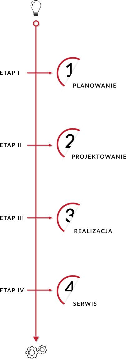 planowanie projektowanie realizacja serwis